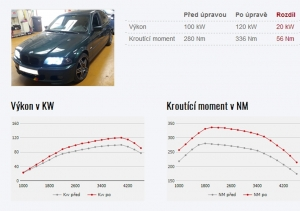 Chiptuning BMW 3 E46 320D 100KW