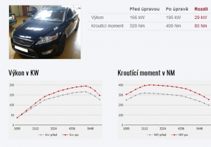 Chiptuning Ford Mondeo MK4 2,5T 166KW